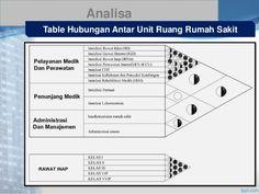 Analisa  Table Hubungan Antar Unit Ruang Rumah Sakit The Unit, Map, Table, Location Map, Desk, Peta, Bench, Tabletop, Maps