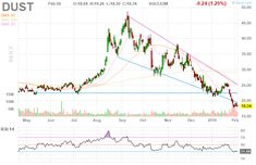Dust Direxion Daily Gold Miners Bear 3x Etf Stock Chart