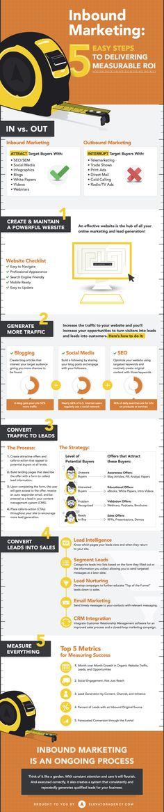 Inbound Marketing: 5 Easy Steps to Delivering Measurable ROI #infographic #Marketing #InboundMarketing