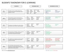 Use Bloom's Taxonomy for E-Learning to help you plan learning objectives for…