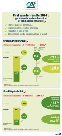 First quarter 2014 results, Crédit Agricole group
