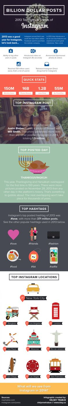 Instagram 2013: Posts, Trends, Events And More - Infographic - The Main Street Analyst