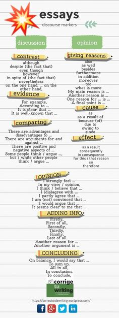 Educational infographic : Infographic of transition words and phrases based on the type of essay being written. These discourse markers are great for helping students improve flow and connections between ideas. Essay Writing Skills, Ielts Writing, English Writing Skills, Academic Writing, Writing Words, Teaching Writing, English Lessons, Essay Words, Writing Help