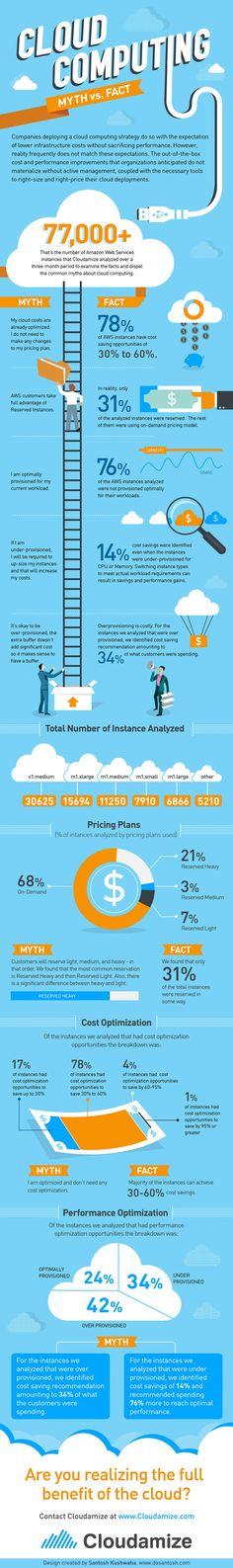 Cloud computing- myth vs. fact