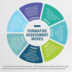Which of these 7 Formative Assessment Moves do you want to try? Formative Assessment Strategies, Assessment For Learning, Learning Theory, Literacy Assessment, Teaching Philosophy, Inclusive Education, Evaluation, Teaching Skills, Instructional Design