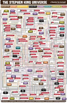 The whole Stephen King Universe in one Infographic