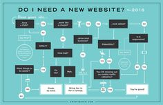 1.Flowchart infographic shows the step by step  using questions to figure out whether to create a  website, in this case.