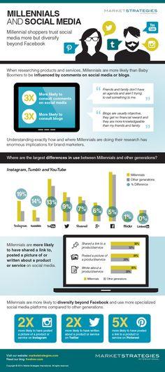 #Millennials and #SocialMedia