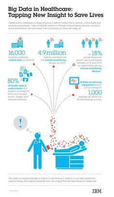 Tech Infographics - Big Data Infographic Big Data in Healthcare: Tapping New Insight to Save Lives. Big Data in Healthcare: Tapping New Insight to Save Lives. Quantified Self, Business Intelligence, Innovation, Big Data Technologies, Dries Van Noten, Data Analytics, Save Life, Information Technology, Data Science