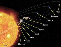 Solar System | La Tierra es uno de los planetas del sistema solar . Es el tercero en ...