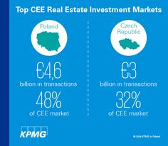 Poland is the top real estate investment market in the CEE region | Find out more → http://bit.ly/249ybZM