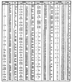 Letter drill bit chart drill bit conversion chart numbers amp printable tap drill chart drill bit size based on screw size chart good to remember greentooth Choice Image