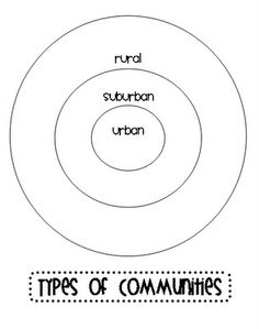 Rural, Suburban, Urban circle map Ginger Snaps: Social Studies