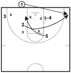 This play is from the Arizona Basketball Coaching Newsletter. It is an inbounds play to run against a 2-3 zone. If you would like to be added to their monthly basketball coaching newsletter. I need your name, coaching position, and…Read more →