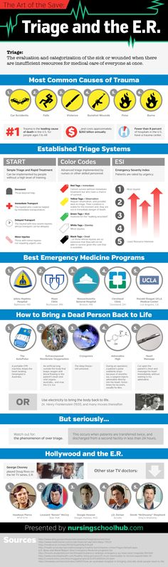 Share this infographic on your site! Source: NursingSchoolHub.com Triage: the evaluation and categorization of the sick or wounded when there are insufficient resources for medical care of everyone at once. The Earliest Days of Triage 760-710 BC: Greek physician Pikoulis … Continue reading →