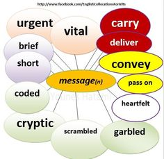 Collocations with the noun 'message'.