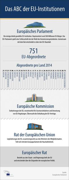 Infografik: ABC der EU-Institutionen