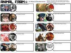 Animal Farm Common Core Movie Handout