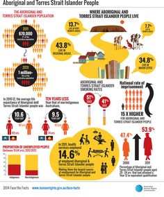 Face the facts Aboriginal and Torres Strait Islander People stats