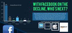 declin-facebook