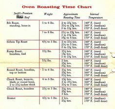 You have it roasting beef simple beef roasting times chart meats