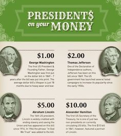 Innovation Design In Education - ASIDE: The Currency Of Fairness — Why Aren't Women Allowed On The $20 Bill? Teacher Toolkit, Financial Literacy, Founding Fathers, Us Presidents, George Washington, Innovation Design, Kids Learning, Curriculum, Author