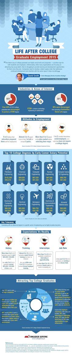 2015 Graduate Employment Infographic - http://elearninginfographics.com/2015-graduate-employment-infographic/