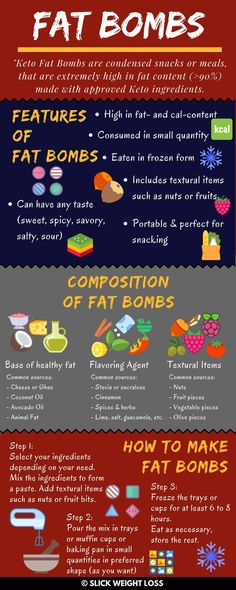 Fat Bombs are the latest fad in low carb lifestyles such as Keto. Understand what are Fat Bombs and how to make them. Also included top 30 Fat Bomb Recipes.  For more interesting tips and articles on Ketogenic Diet visit: www.slickweightloss.com (things to bake how to make)
