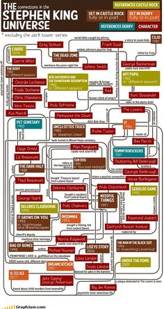 Town and character connections between books - The Stephen King Universe