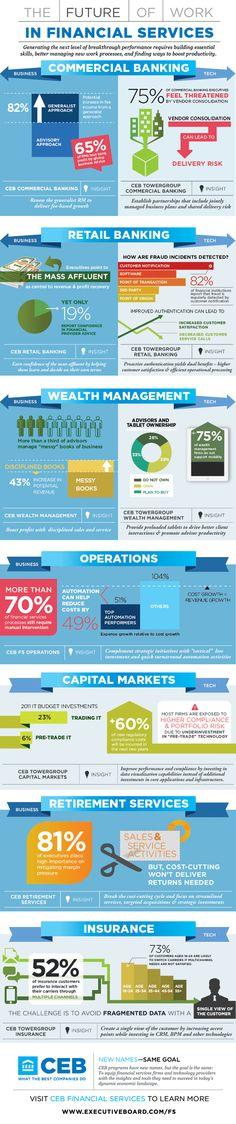 Infografik zur Zukunft der Arbeit in den verschiedenen Bereichen der Finanzdienstleistung