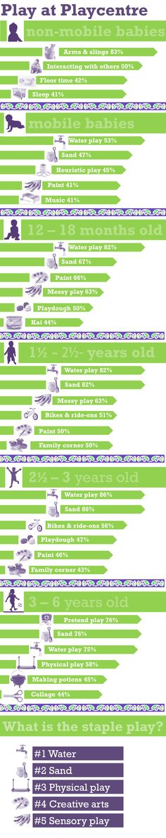 Where do children play most often at Playcentre? This information is collated from a survey of Playcentre members around the country. 100 people responded.