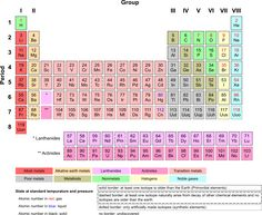Periodic Table:  Good site with details about every chemical family