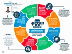 Home Buying Process Roadmap to show you each step. But the best thing to do is hire a real estate agent to help you through every part of the process! Real Estate Funds, Real Estate Tips, Real Estate Information, Photography Jobs, Real Estate Photography, Photography Lighting, Home Buying Process, First Time Home Buyers, Home Ownership