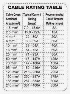 cable rating table