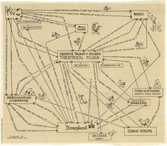 Old Walt Disney mindmap.