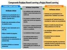 Problem based learning vs Project bases learning