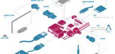 Raspberry Pi-Home-Server DIY.