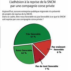 Enquête d'opinion réalisée par l'Ifop à la demande de la Fédération corse de l'hôtellerie de plein air  Tags: #Corsicamaritima #Logo #TransportMaritime #Compagnierégionale #Economieinsulaire #Développement #SNCM #corsica #corse