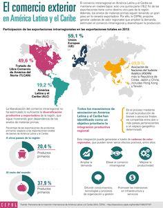 Alianza del Pacífico y MERCOSUR representan más de 80% del comercio exterior regional