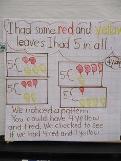 Joyful Learning In KC: Thinking Maps Thursday Kindergarten Anchor Charts, Math Anchor Charts, Kindergarten Math, Kindergarten Addition, Thinking Maps, Teaching Numbers, Teaching Math, Teaching Ideas, Spelling Patterns
