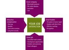 The four factors that I think influence job satisfaction.