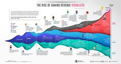 #Infographic: 50 Years of Gaming History, by Revenue Stream (1970-2020)
