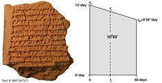 Los babilonios conocían los movimientos de los planetas hace 24 siglos, utilizando la Geometría. | Matemolivares