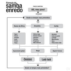 make your own samaba flow chart