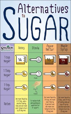 """Sugar Swap: How to Replace Sugar with Healthier Sugar Alternatives ""; skills, sweet, dessert Kitchen Conversion, 21 Day Fix Recipes Dessert, Diet Recipes, Cooking Recipes, Top Recipes, Fondant, Baking Tips, Baking Hacks, Healthy Sugar Alternatives"