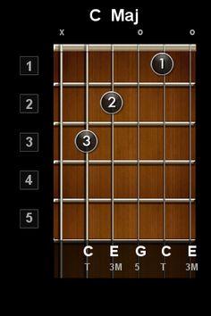 Accord de guitare C Maj (Do Majeur) - parmis les accords les plus courants - apprendre la guitare avec HGuitare.com