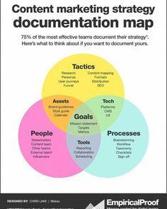 Content Marketing Strategy Map   #Marketing #ContentMarketing #SMM #DigitalMarketing #MarketingStrategy  #OnlineMarketing #SocialMedia #SEO