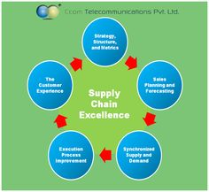 Supply Chain Excellence !! #telecommunications #technology #strategy