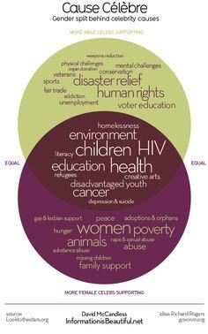 Gender split behind celebrity charity work. http://www.informationisbeautiful.net/2014/cause-celebre-gender-split-behind-celebrity-charity-work/
