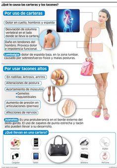 Carteras y tacos atentan contra la salud. Los bolsos pesados y los calzados elevados generan desde dolor muscular en hombros, cuello y espalda, hasta deformaciones en la columna vertebral que solo pueden tratarse con intervenciones quirúrgicas. Hernias y lumbalgias son comunes en mujeres que se autolesionan por años.